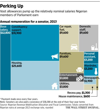 Nigerian senators allowances